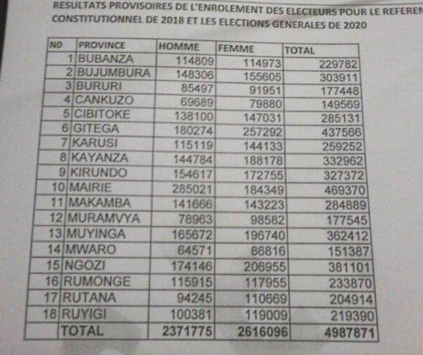 La CENI publie les Résultats Provisoires de l'Enrolement des Electeurs pour le Référendum Constitutionnel de 2018 et les Elections Générales de 2020 : Sur les 18 provinces + la Diaspora du Burundi, 5.008742 Burundais déjà enrôlés