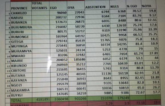 Burundi :  Victoire de EGO / OUI (73,18%)  face  au OYA / NON (19,6%) au Référendum Constitutionnel 2018