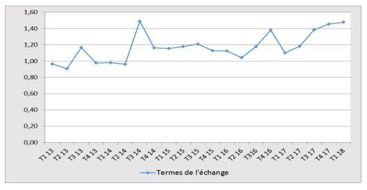 """""""Les exportations en hausse de 21,1%, et les importations de 69,8%"""" indique l'Isteebu au premier trimestre 2018"""