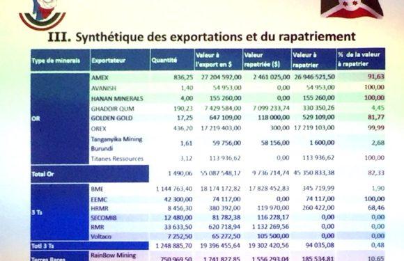 Burundi : La fraude du secteur minier depuis février 2018 est de 45,6 Millions USD