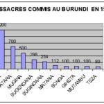Burundi / Bugendana : En 1996, sur 1,6 Millions de victimes HUTU , on ne se souvient plus que de 298 TUTSI...