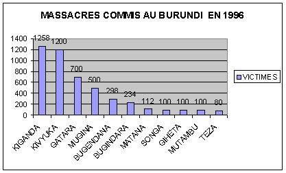 Burundi / Bugendana : En 1996, sur 1,6 Millions de victimes HUTU , on ne se souvient plus que de 298 TUTSI…