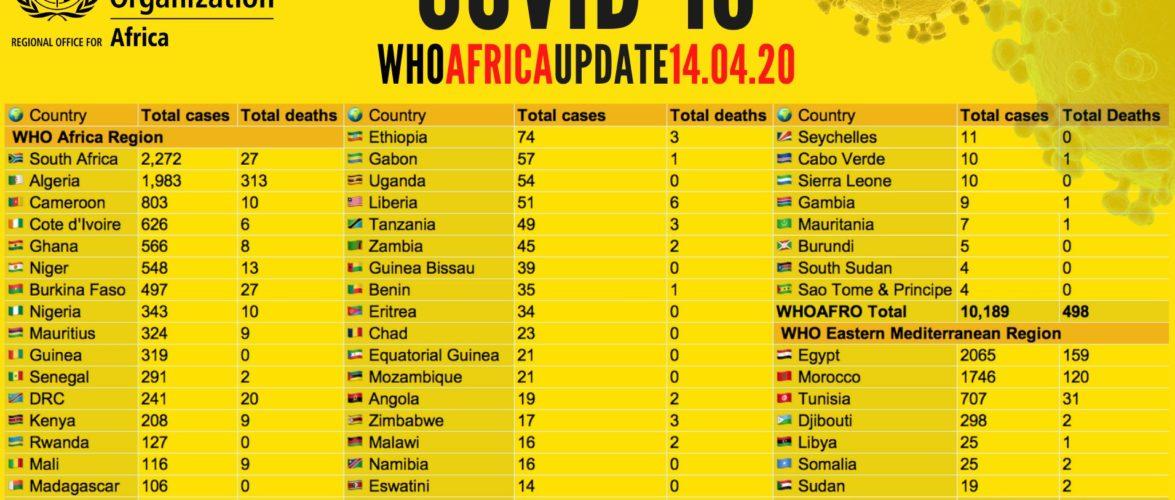 COVID-19 : 1 décès suite aux complications liées à d'autres pathologies associées / Burundi