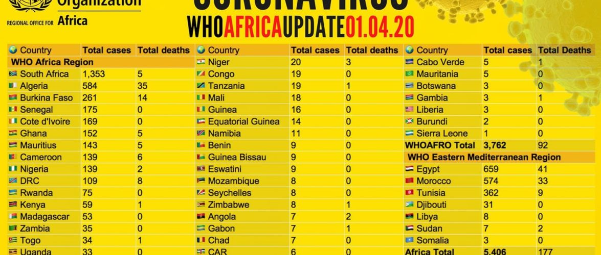 OMS  : 3 nouveaux pays africains  COVID-19 en 24h – Botswana, Burundi, Sierra Leone