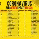 De la Révolution de Couleur de 2015, à la Guerre Humanitaire, au COVID-19 / Burundi