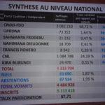CENI - Le CNDD-FDD remporte les élections démocratiques 2020 avec 68,72% / BURUNDI