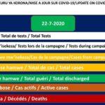 COVID-19 :  74 cas positifs sur 345,  270 guéris, et 1 décès particuliers,  22 juillet 2020 / BURUNDI