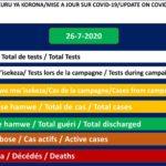 COVID-19 :  76 cas positifs sur 378,  301 guéris, et 1 décès particuliers,  26 juillet 2020 / BURUNDI