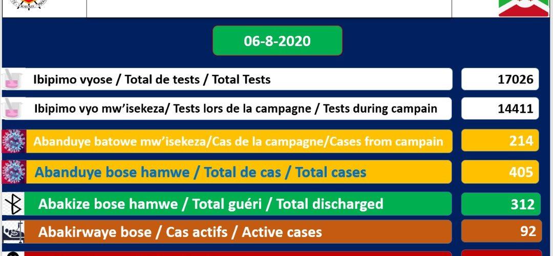 COVID-19 :  92 cas positifs sur 405,  312 guéris, et 1 décès particulier,  6 aout 2020 / BURUNDI