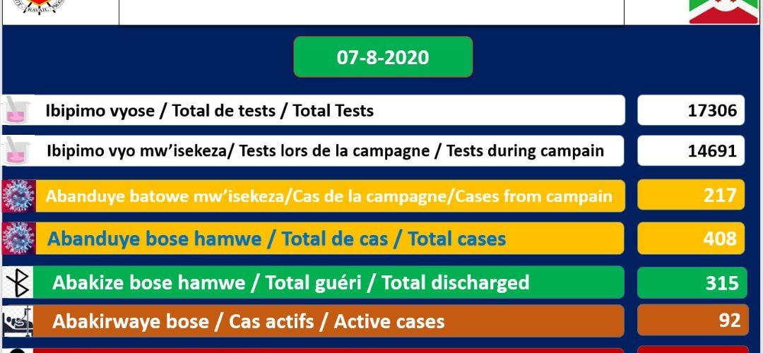 COVID-19 :  92 cas positifs sur 408,  315 guéris, 17306 tests et 1 décès particulier,  7-08-2020 / BURUNDI