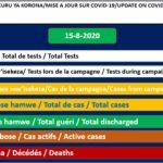 COVID-19 :  76 cas positifs sur 413,  336 guéris, 19993 tests et 1 décès particulier,  15-08-2020 / BURUNDI