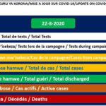 COVID-19 :  84 cas positifs sur 430,  345 guéris, 22093 tests et 1 décès particulier,  22-08-2020 / BURUNDI