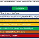 COVID-19 :  90 cas positifs sur 395,  304 guéris, et 1 décès particulier,  30 juillet 2020 / BURUNDI