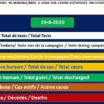 COVID-19 :  87 cas positifs sur 445,  357 guéris, 24659 tests et 1 décès particulier,  29-08-2020 / BURUNDI