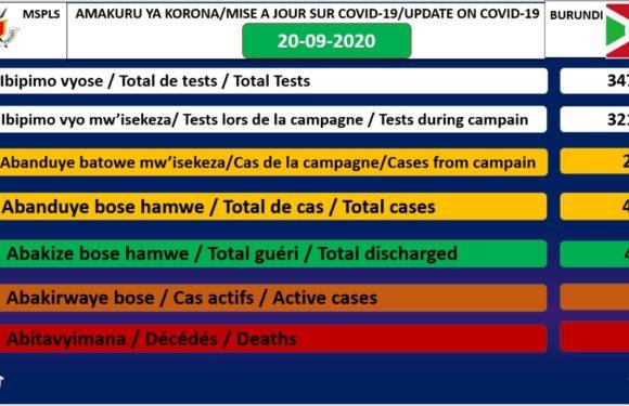 COVID-19 : 11 cas positifs sur 474, 462 guéris, 34723 tests et 1 décès particulier, 20-09-2020 / BURUNDI