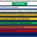 COVID-19 : 10 cas positifs sur 473, 462 guéris, 34140 tests et 1 décès particulier, 19-09-2020 / BURUNDI