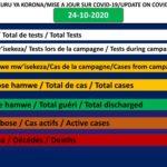 COVID-19 : 45 cas positifs sur 557, 511 guéris, 49642 tests et 1 décès particulier, 24-10-2020 / BURUNDI