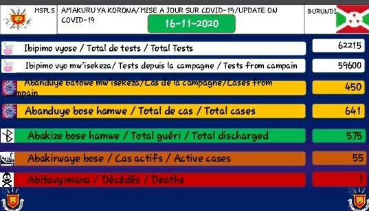 BURUNDI / COVID-19 : 55 cas positifs sur 641, 575 guéris, 62215 tests et 1 décès particulier, 16-11-2020