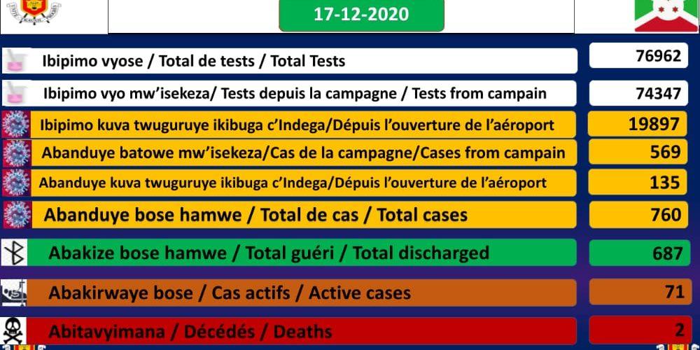 BURUNDI / COVID-19 : 71 cas positifs sur 760, 687 guéris, 76962 tests et 2 décès dont 1 particulier, 17-12-2020