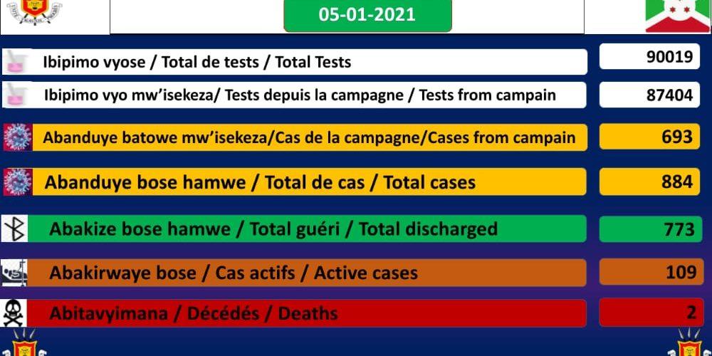 BURUNDI / COVID-19 : 109 cas positifs sur 884, 773 guéris, 90019 tests et 2 décès dont 1 particulier, 05-01-2021