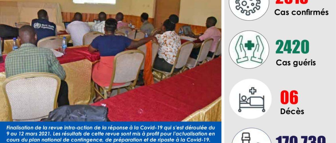 BURUNDI / COVID-19 : 190 cas positifs sur 2.618 confirmés, 2.420 guéris, 170.739 tests et 6 décès dont 1 particulier, 20-03-2021