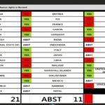 BURUNDI - DROIT DE L'HOMME / ONU : L'AFRIQUE unie face à L'UNION EUROPEENNE